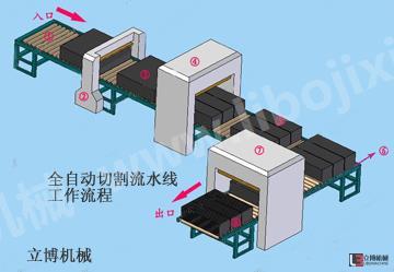 LB发泡水泥保温板切割系统